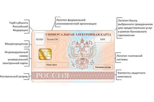 Электронная Россия. Или новый источник дохода. Замена паспорту