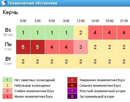 Геомагнитная обстановка Керчь(Украина) 2012 год 30.09 - 02.10.jpg
