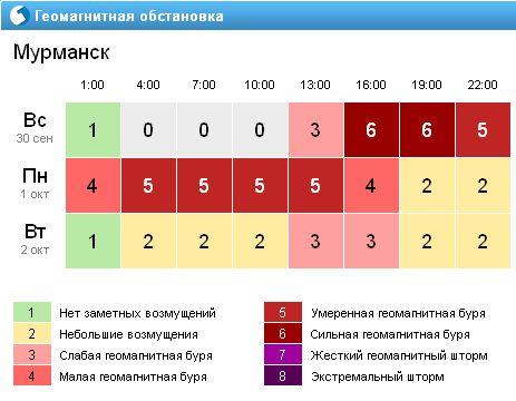 Геомагнитная обстановка Мурманск 2012 год 30.09 - 02.10.jpg