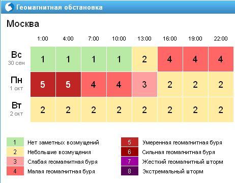 Геомагнитная обстановка Москва 2012 год 30.09 - 02.10.jpg