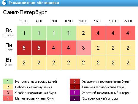Геомагнитная обстановка СПБ 2012 год 30.09 - 02.10.jpg