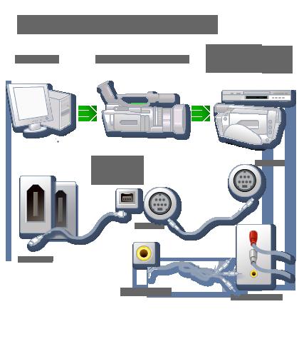 Как подключить аналоговую видеокамеру к компьютеру своими руками