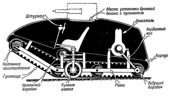 Первый русский танк 'Вездеход' Пороховщикова (1915 г.)