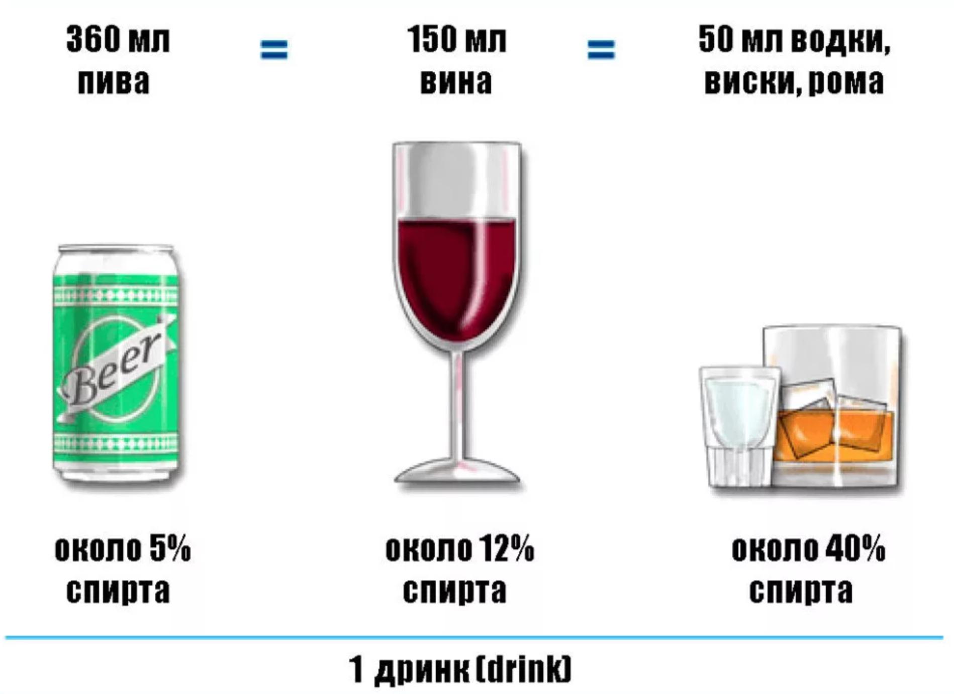 принимаем алкоголь