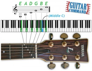 standard-guitar-tuning-piano-keyboard-diagram